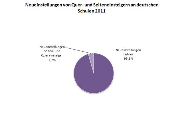 Diagramm zur Neueinstellung von Quer- und Seiteneinsteigern