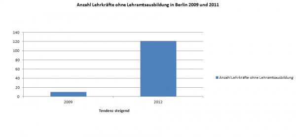 Grafik Lehrer in Berlin ohne grundständige Ausbildung