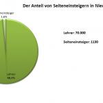 Diagramm Seiteneinsteiger an Niedersachsens Schulen