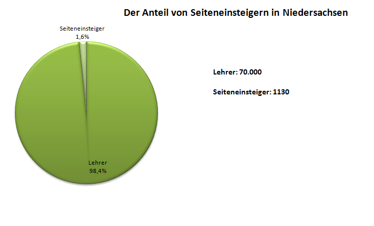 anforderungen quereinstieg - Bewerbung Referendariat Niedersachsen