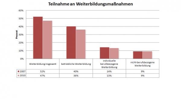 Digramm zum Weiterbildungsverhalten der Deutschen